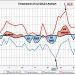Beispiel-Grafik Wetterdiagramm Juli 2012