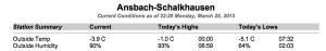 Eisiger 25. März 2013: das Tagesmaximum wurde um 00.00 Uhr gemessen