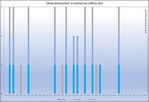 """Seit 1980 gab es in Ansbach Schnee an den Weihnachtsfeiertagen gehäuft nur zwischen 1993 und 2005. Als """"weiße Weihnachten"""" zählt ein Feiertag mit mindestens einem Zentimeter Schnee zum morgendlichen Meßtermin um 7.30 Uhr. Grafik: Hans-Martin Goede"""